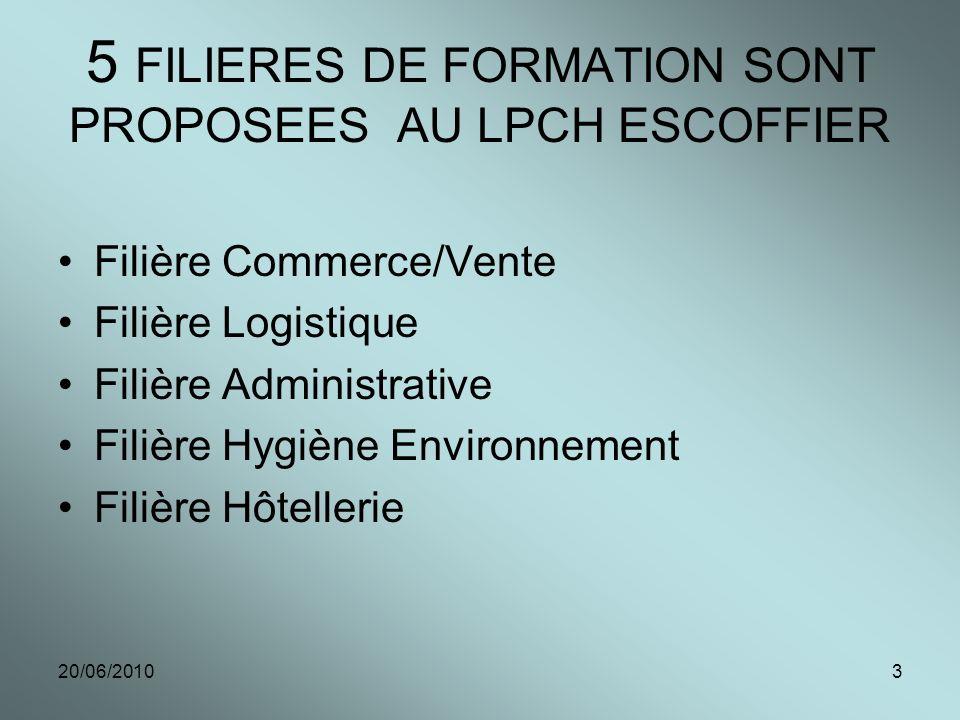 20/06/20103 5 FILIERES DE FORMATION SONT PROPOSEES AU LPCH ESCOFFIER Filière Commerce/Vente Filière Logistique Filière Administrative Filière Hygiène