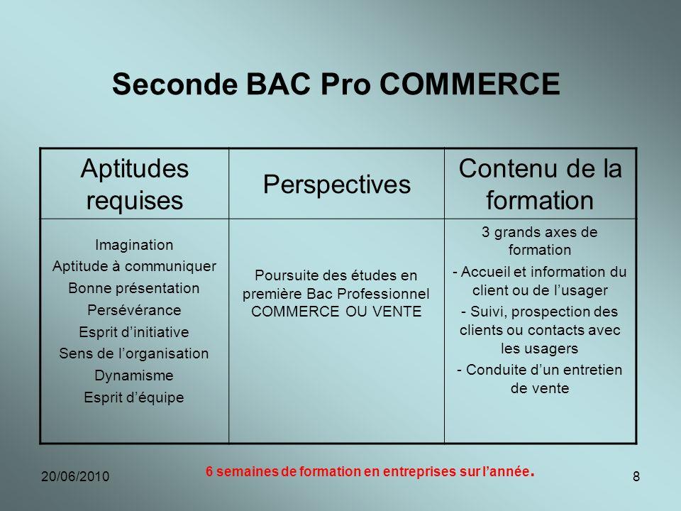 20/06/20108 Seconde BAC Pro COMMERCE Aptitudes requises Perspectives Contenu de la formation Imagination Aptitude à communiquer Bonne présentation Per