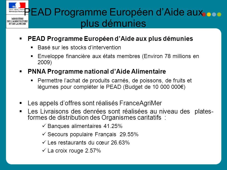 PEAD Programme Européen dAide aux plus démunies Basé sur les stocks dintervention Enveloppe financière aux états membres (Environ 78 millions en 2009)