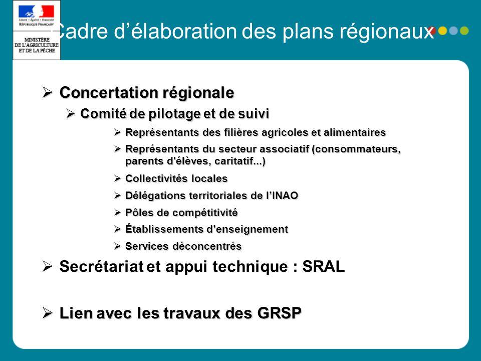 Cadre délaboration des plans régionaux Concertation régionale Concertation régionale Comité de pilotage et de suivi Comité de pilotage et de suivi Rep