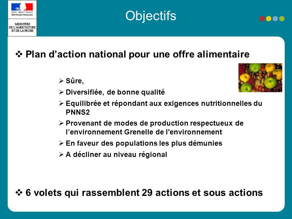 Objectifs Plan daction national pour une offre alimentaire Sûre, Diversifiée, de bonne qualité Equilibrée et répondant aux exigences nutritionnelles d