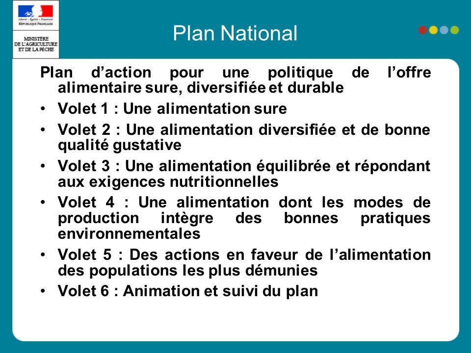 Plan National Plan daction pour une politique de loffre alimentaire sure, diversifiée et durable Volet 1 : Une alimentation sure Volet 2 : Une aliment