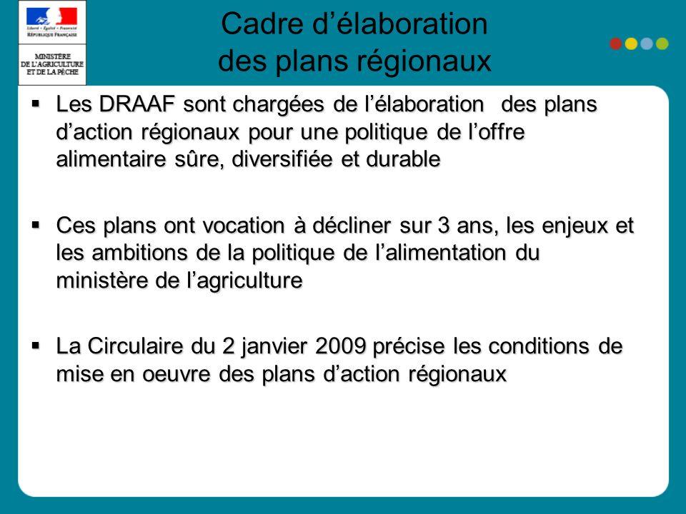 Cadre délaboration des plans régionaux Les DRAAF sont chargées de lélaboration des plans daction régionaux pour une politique de loffre alimentaire sû