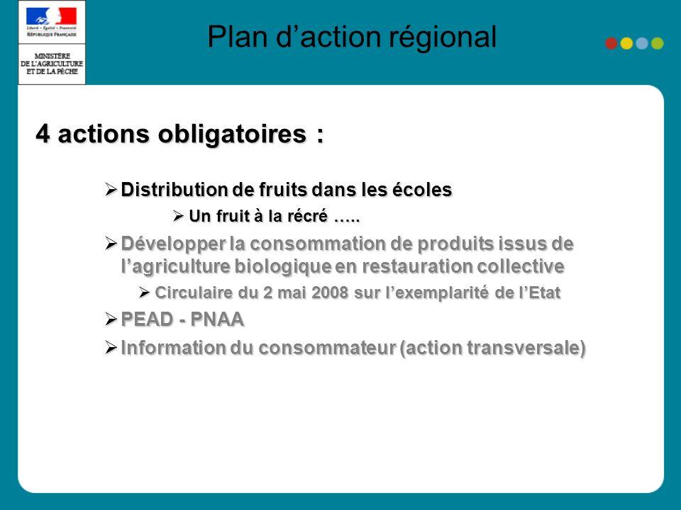 Plan daction régional 4 actions obligatoires : Distribution de fruits dans les écoles Distribution de fruits dans les écoles Un fruit à la récré ….. U