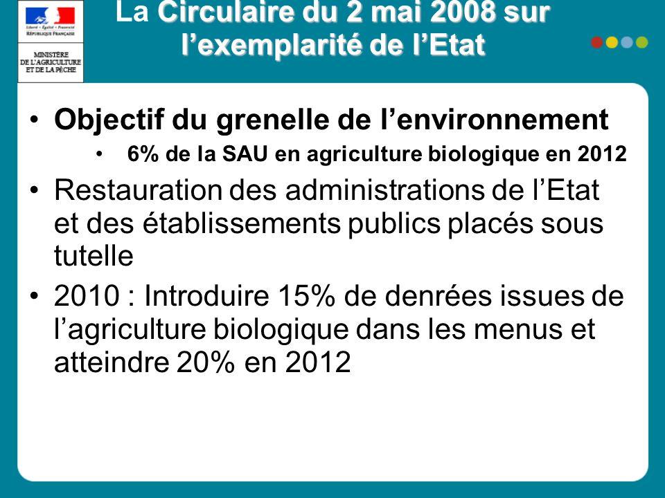 Circulaire du 2 mai 2008 sur lexemplarité de lEtat La Circulaire du 2 mai 2008 sur lexemplarité de lEtat Objectif du grenelle de lenvironnement 6% de