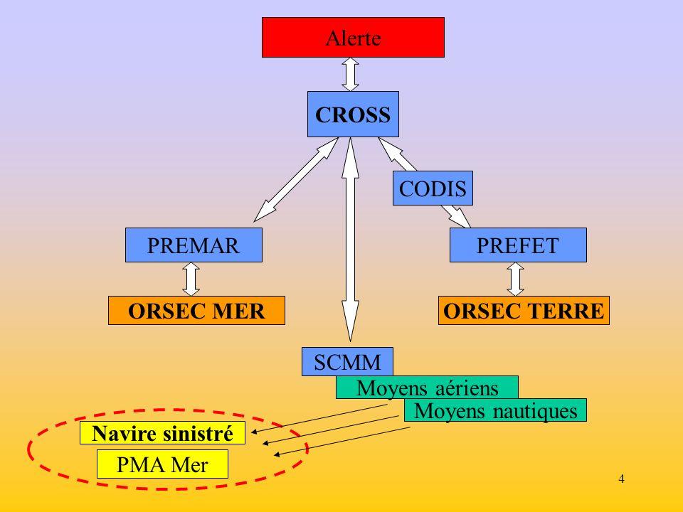 4 CROSS Alerte CODIS PREMARPREFET ORSEC MERORSEC TERRE Navire sinistré Moyens nautiques Moyens aériens SCMM PMA Mer