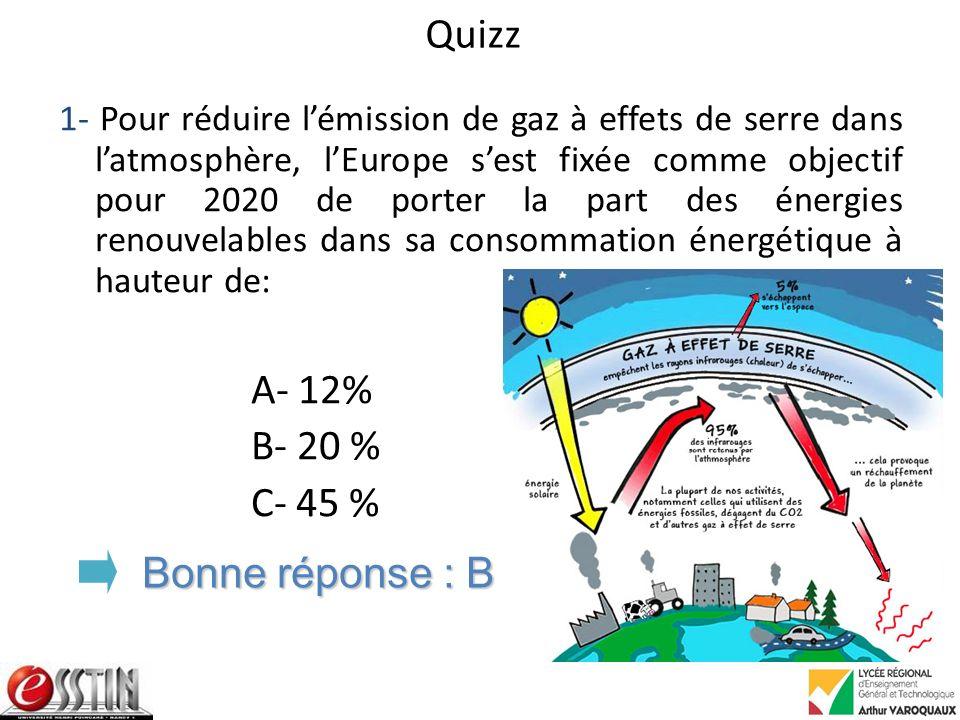 Quizz 1- Pour réduire lémission de gaz à effets de serre dans latmosphère, lEurope sest fixée comme objectif pour 2020 de porter la part des énergies renouvelables dans sa consommation énergétique à hauteur de: A- 12% B- 20 % C- 45 % Bonne réponse : B