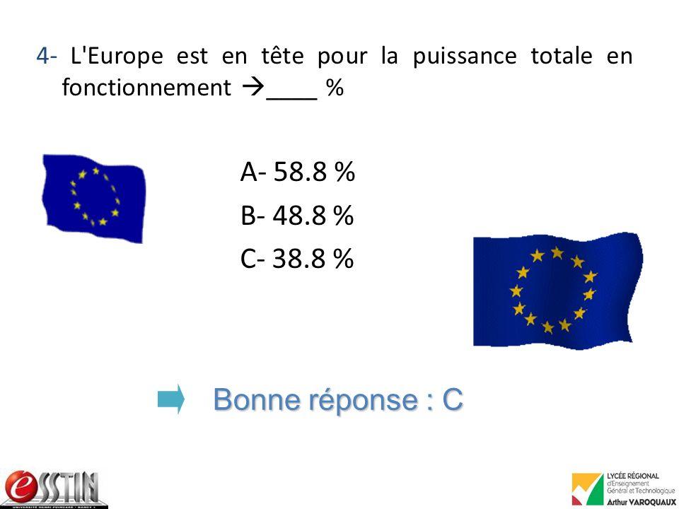 4- L Europe est en tête pour la puissance totale en fonctionnement ____ % A- 58.8 % B- 48.8 % C- 38.8 % Bonne réponse : C