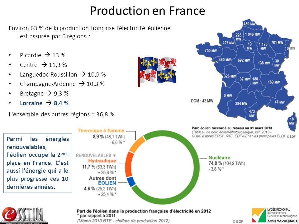 Production en France Environ 63 % de la production française lélectricité éolienne est assurée par 6 régions : Picardie 13 % Centre 11,3 % Languedoc-Roussillon 10,9 % Champagne-Ardenne 10,3 % Bretagne 9,3 % Lorraine 8,4 % L ensemble des autres régions = 36,8 % Parmi les énergies renouvelables, l éolien occupe la 2 ème place en France.