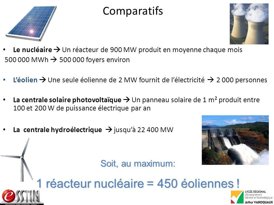 Comparatifs Le nucléaire Un réacteur de 900 MW produit en moyenne chaque mois 500 000 MWh 500 000 foyers environ Léolien Une seule éolienne de 2 MW fournit de lélectricité 2 000 personnes La centrale solaire photovoltaïque Un panneau solaire de 1 m² produit entre 100 et 200 W de puissance électrique par an La centrale hydroélectrique jusquà 22 400 MW Soit, au maximum: 1 réacteur nucléaire = 450 éoliennes !