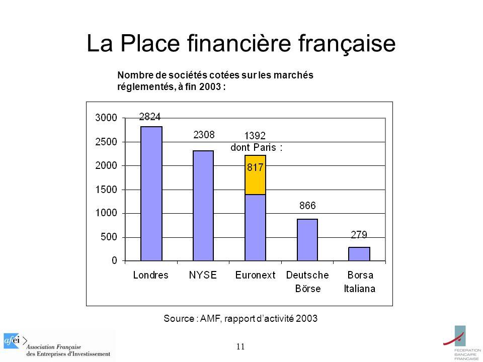 11 La Place financière française Source : AMF, rapport dactivité 2003 Nombre de sociétés cotées sur les marchés réglementés, à fin 2003 :