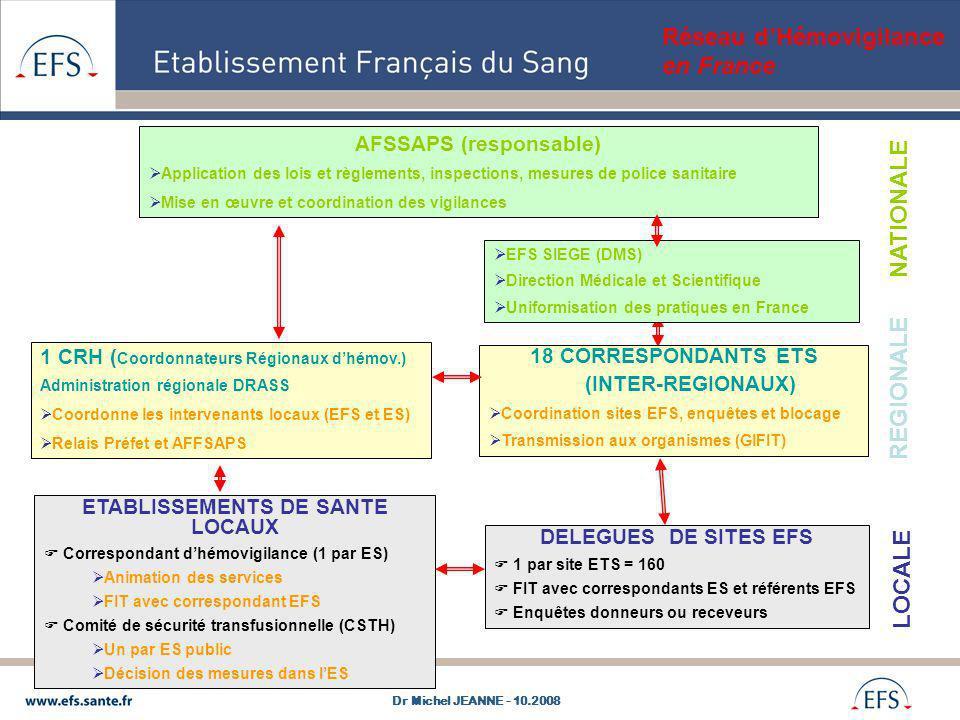 Réseau dHémovigilance en France EFS SIEGE (DMS) Direction Médicale et Scientifique Uniformisation des pratiques en France AFSSAPS (responsable) Applic