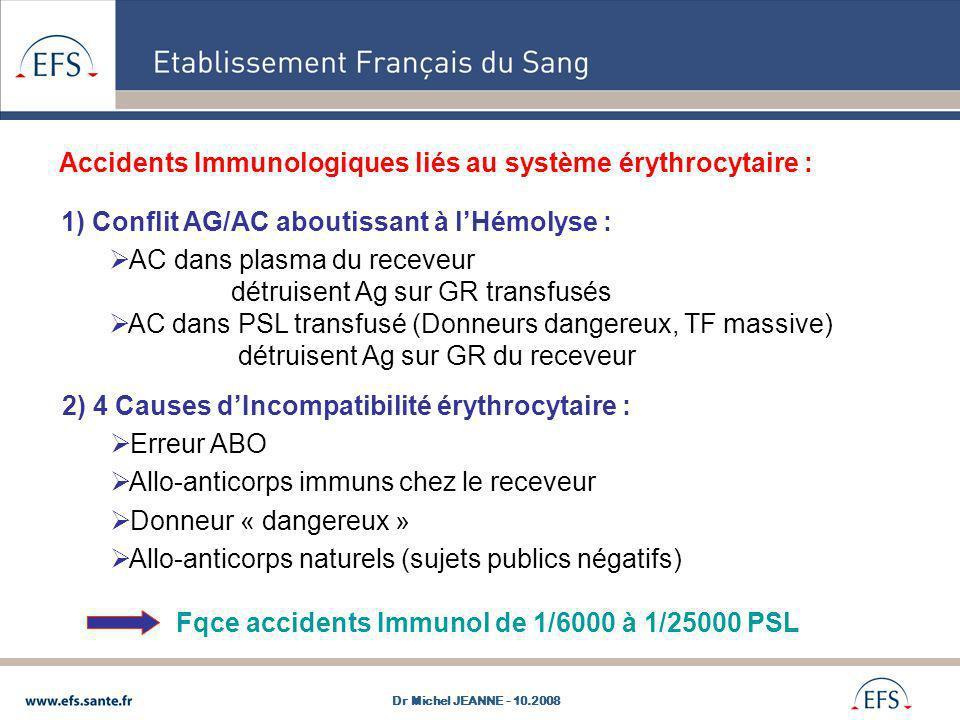 Accidents Immunologiques liés au système érythrocytaire : 1) Conflit AG/AC aboutissant à lHémolyse : AC dans plasma du receveur détruisent Ag sur GR t