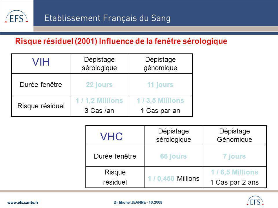 1 / 3,5 Millions 1 Cas par an 1 / 1,2 Millions 3 Cas /an Risque résiduel 11 jours22 joursDurée fenêtre Dépistage génomique Dépistage sérologique VIH 1