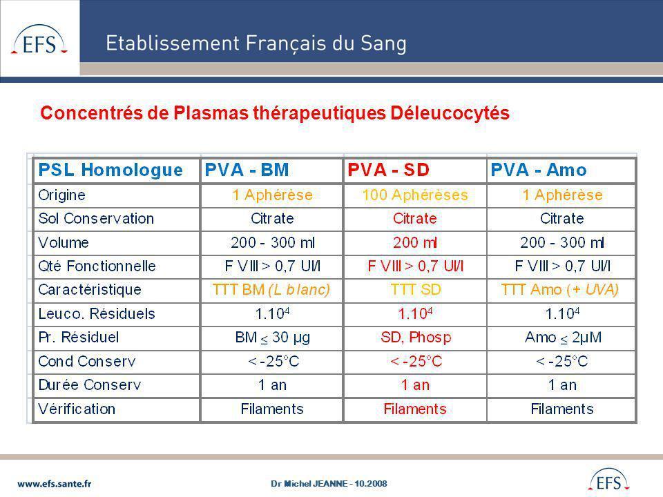 Concentrés de Plasmas thérapeutiques Déleucocytés Choix du Produit : PVA-SD : Traitement efficace sf virus non enveloppés mais AC neutralisants protecteurs (DGV ParvoVirus B19), Filtration 1µ et 0,45µ : Pas de grosses molécule de Vwf Traitement des EP et PTT Produits standard 200 ml avec taux de F VIII >0,7U/ml Hémovilance : le +faible Tx deffets indésirables mais mélange 100 dons Plasma sécurisé : Pas dinactivation, seulement dépistage 1 seul don Plasma BM ou Amotosalème Perte de fibrinogène, peu de recul clinique 1 seul don, inactivation de tous les germes Dr Michel JEANNE - 10.2008
