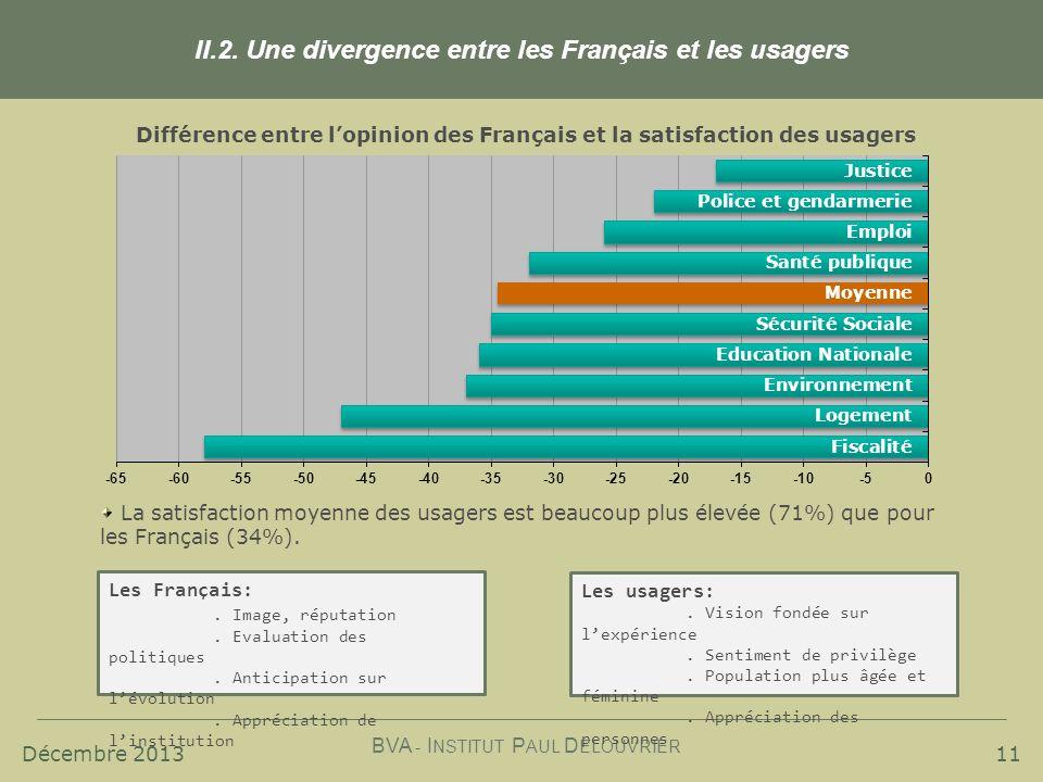 Décembre 2013 BVA - I NSTITUT P AUL D ELOUVRIER 11 II.2. Une divergence entre les Français et les usagers La satisfaction moyenne des usagers est beau