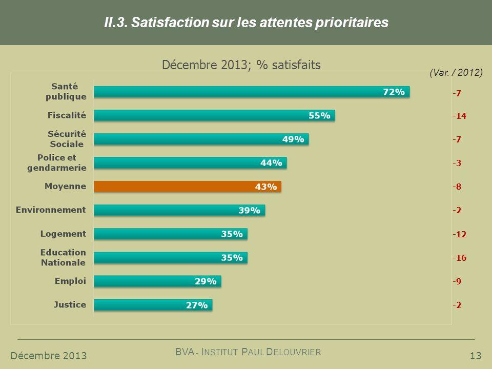 Décembre 2013 BVA - I NSTITUT P AUL D ELOUVRIER 13 II.3. Satisfaction sur les attentes prioritaires -7 -14 -7 (Var. / 2012) -3 -8 -2 -12 -16 -9 -2 Déc