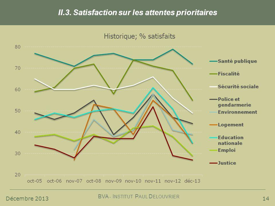 Décembre 2013 BVA - I NSTITUT P AUL D ELOUVRIER 14 Historique; % satisfaits II.3. Satisfaction sur les attentes prioritaires