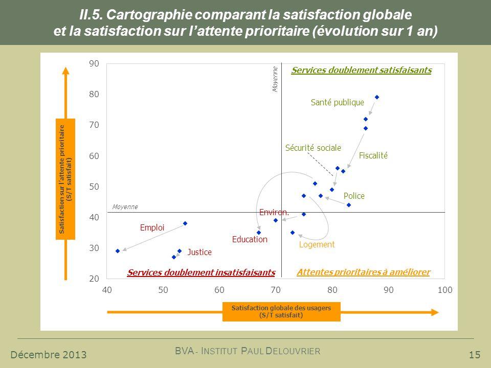 Décembre 2013 BVA - I NSTITUT P AUL D ELOUVRIER 15 II.5. Cartographie comparant la satisfaction globale et la satisfaction sur lattente prioritaire (é