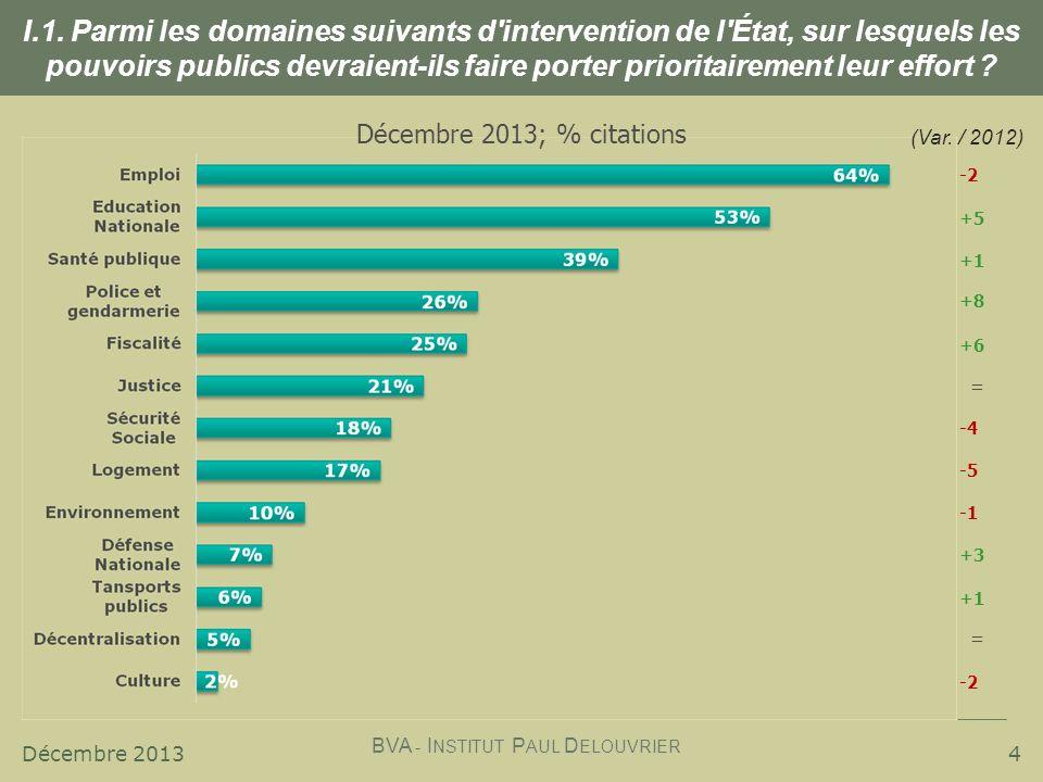 Décembre 2013 BVA - I NSTITUT P AUL D ELOUVRIER 4 -2 +5 +1 (Var. / 2012) +6 = -4 +3 +1 = Décembre 2013; % citations +8 -5 -2 I.1. Parmi les domaines s