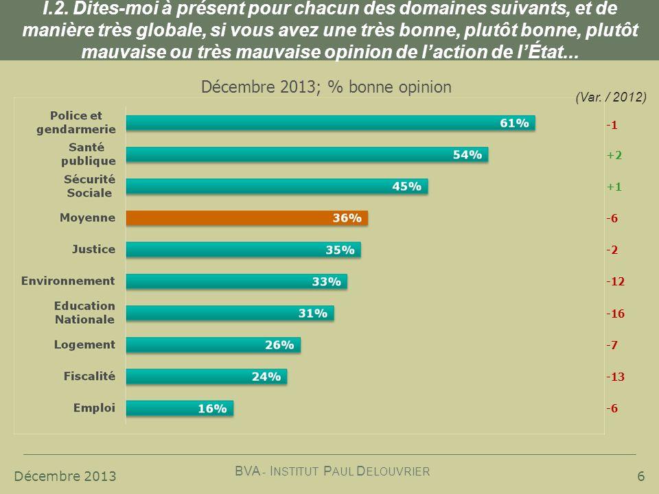 Décembre 2013 BVA - I NSTITUT P AUL D ELOUVRIER 7 Historique; % bonne opinion I.2.