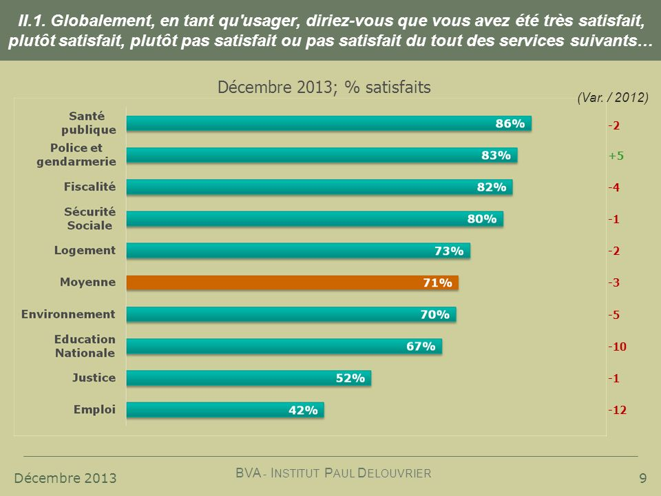 Décembre 2013 BVA - I NSTITUT P AUL D ELOUVRIER 9 -2 +5 -4 (Var. / 2012) -2 -3 -5 -10 -12 II.1. Globalement, en tant qu'usager, diriez-vous que vous a