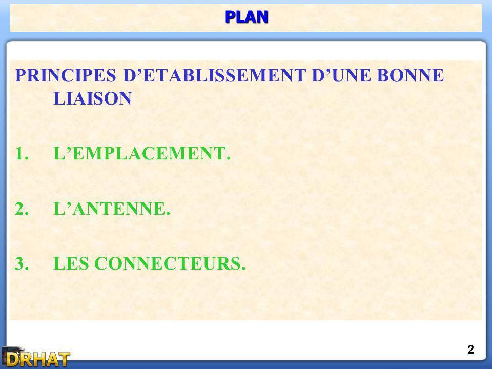 PRINCIPES DETABLISSEMENT DUNE BONNE LIAISON 1.LEMPLACEMENT. 2.LANTENNE. 3.LES CONNECTEURS. PLAN 2