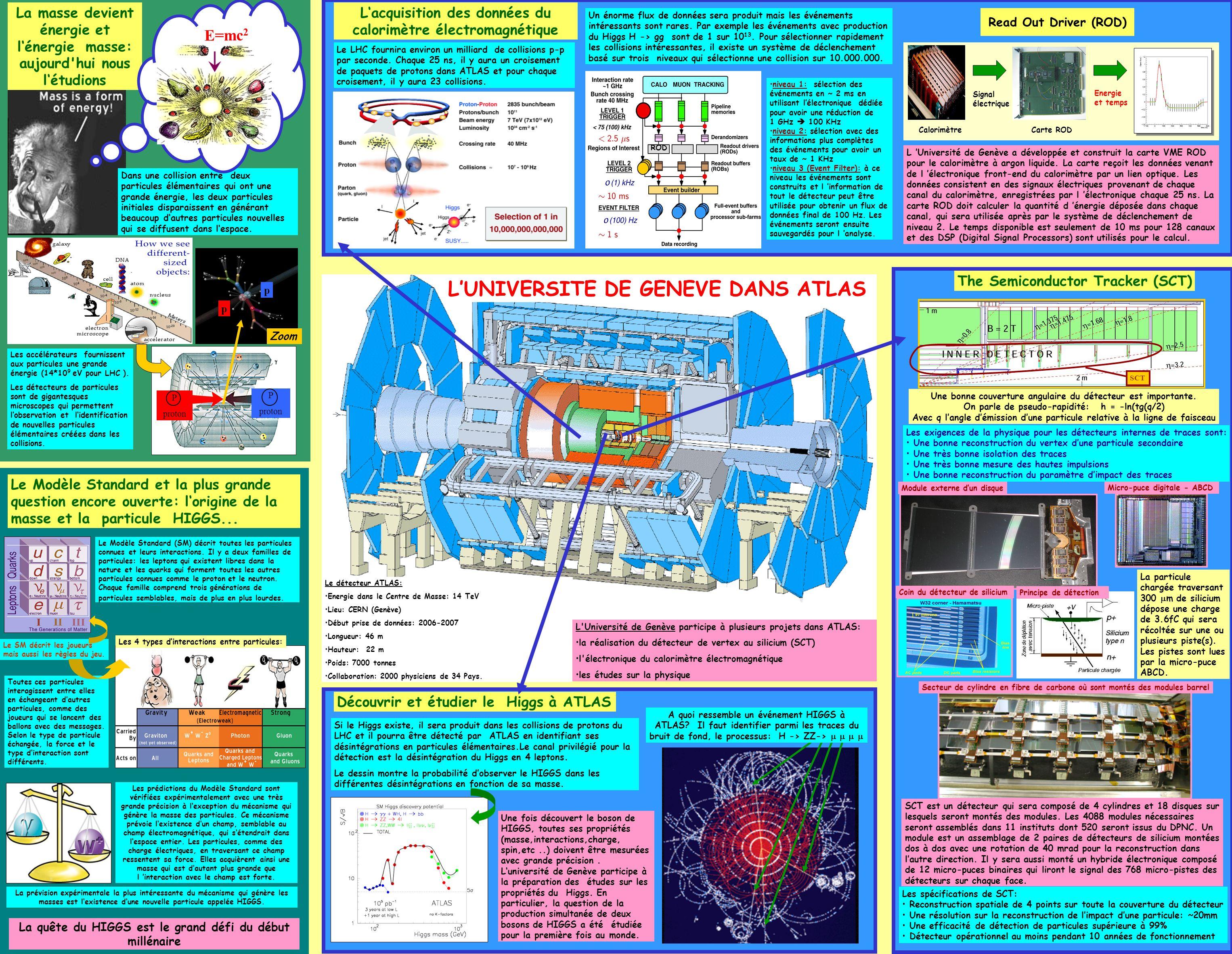 Les exigences de la physique pour les détecteurs internes de traces sont: Une bonne reconstruction du vertex dune particule secondaire Une très bonne