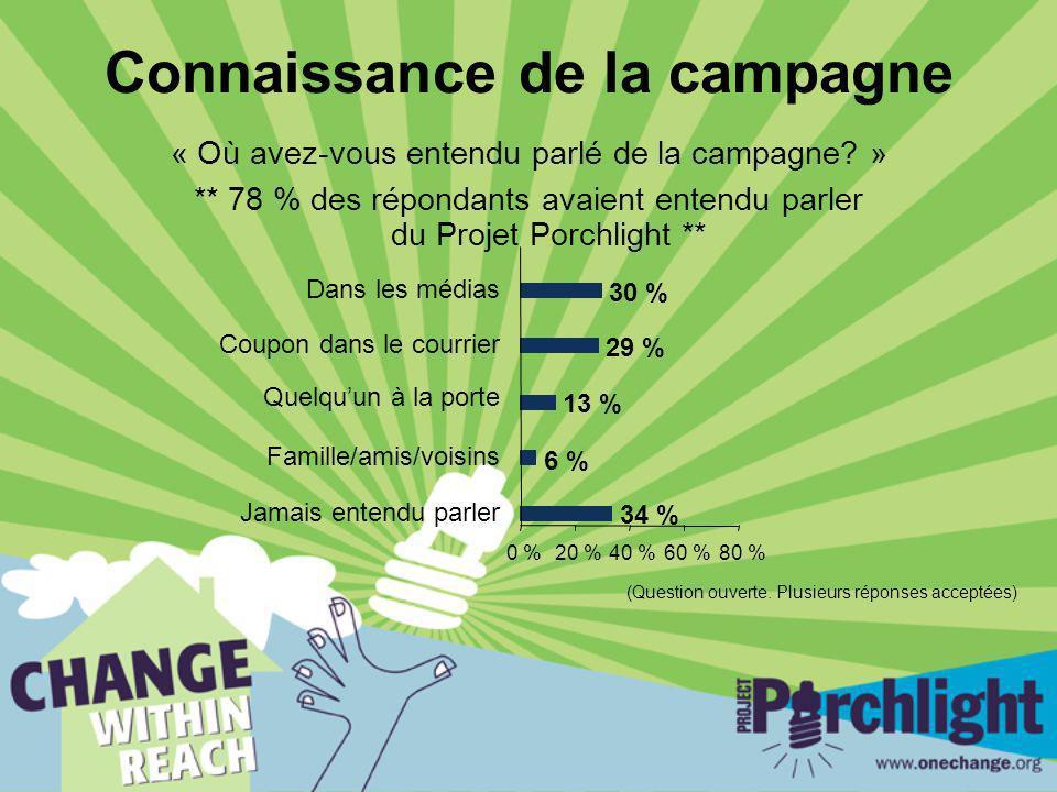 Connaissance de la campagne « Où avez-vous entendu parlé de la campagne? » ** 78 % des répondants avaient entendu parler du Projet Porchlight ** 34 %