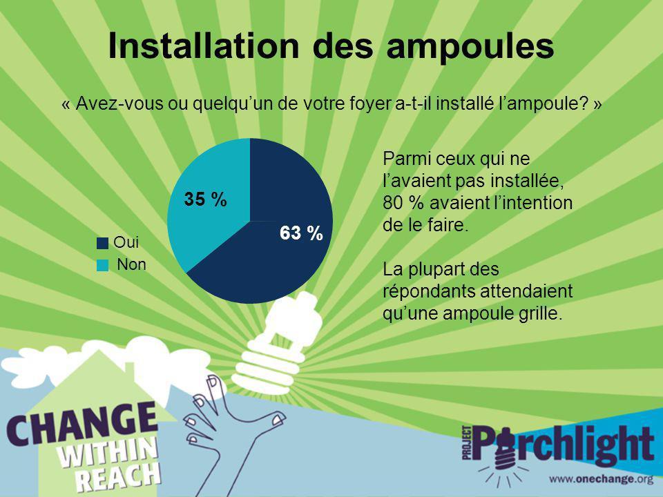 Installation des ampoules « Avez-vous ou quelquun de votre foyer a-t-il installé lampoule? » 35 % 63 % Oui Non Parmi ceux qui ne lavaient pas installé