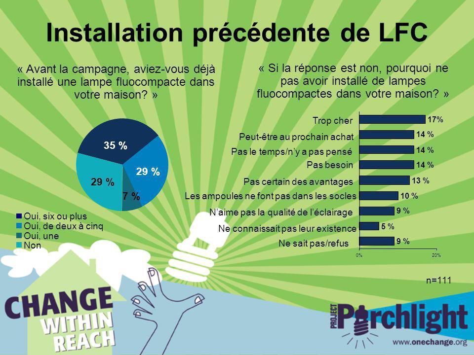 Installation précédente de LFC « Avant la campagne, aviez-vous déjà installé une lampe fluocompacte dans votre maison? » « Si la réponse est non, pour