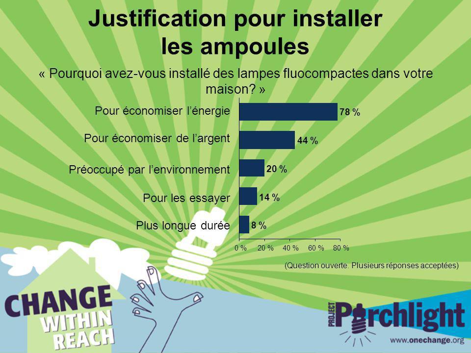 Justification pour installer les ampoules « Pourquoi avez-vous installé des lampes fluocompactes dans votre maison? » 8 % 14 % 20 % 44 % 78 % 0 %20 %4