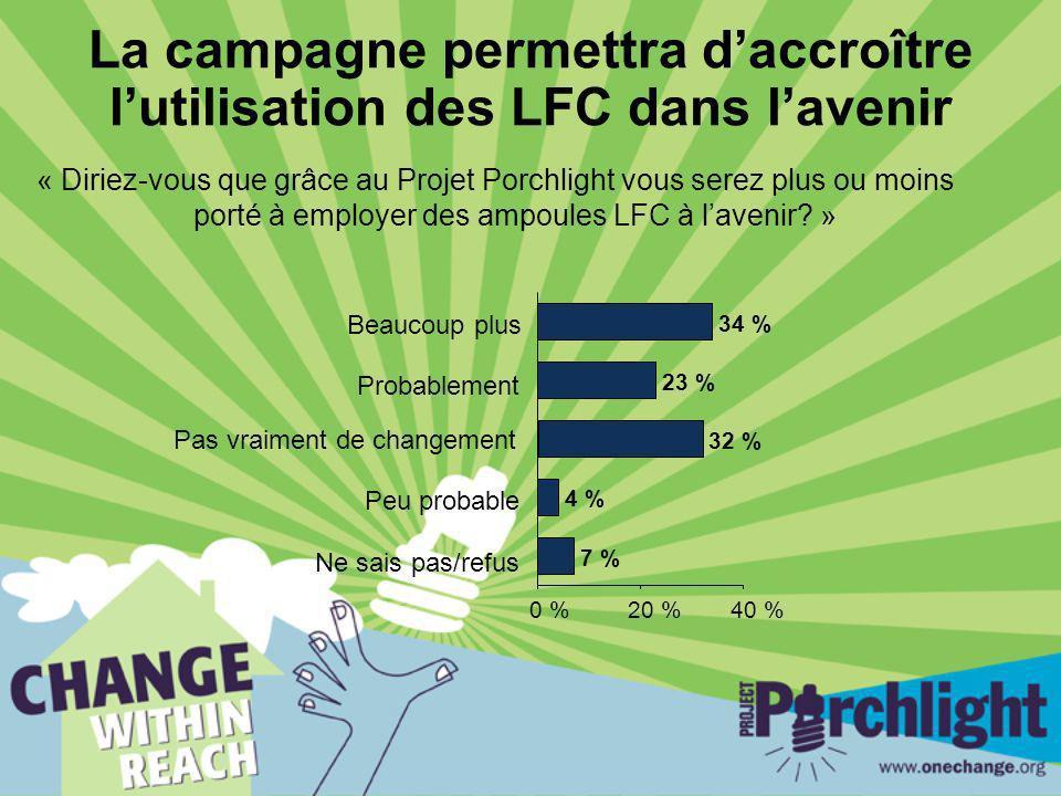 La campagne permettra daccroître lutilisation des LFC dans lavenir « Diriez-vous que grâce au Projet Porchlight vous serez plus ou moins porté à employer des ampoules LFC à lavenir.