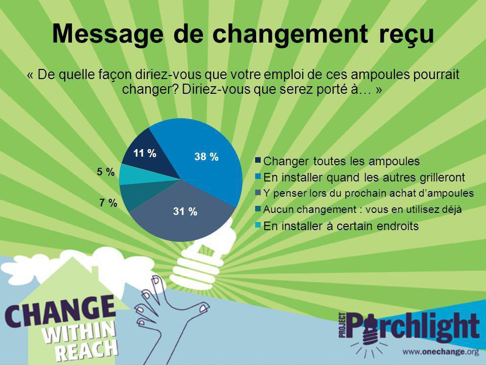 Message de changement reçu « De quelle façon diriez-vous que votre emploi de ces ampoules pourrait changer? Diriez-vous que serez porté à… » 5 % 38 %