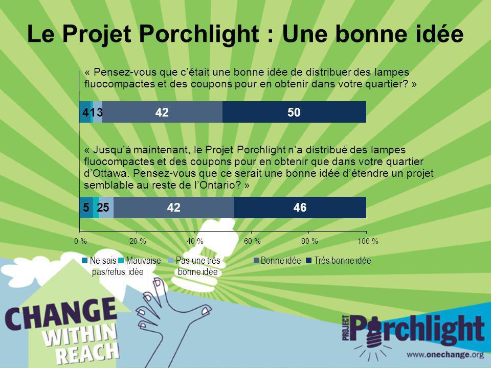 Le Projet Porchlight : Une bonne idée 5 4 2 1 5 3 42 46 50 0 %20 %40 %60 %80 %100 % Ne sais pas/refus Mauvaise idée Pas une très bonne idée Bonne idéeTrès bonne idée « Jusquà maintenant, le Projet Porchlight na distribué des lampes fluocompactes et des coupons pour en obtenir que dans votre quartier dOttawa.