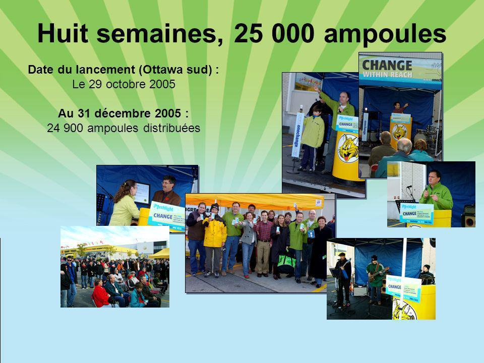 Huit semaines, 25 000 ampoules Date du lancement (Ottawa sud) : Le 29 octobre 2005 Au 31 décembre 2005 : 24 900 ampoules distribuées