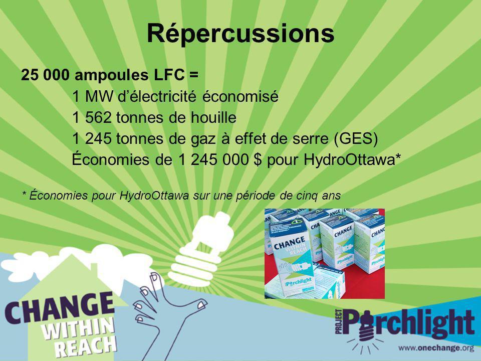 Répercussions 25 000 ampoules LFC = 1 MW délectricité économisé 1 562 tonnes de houille 1 245 tonnes de gaz à effet de serre (GES) Économies de 1 245 000 $ pour HydroOttawa* * Économies pour HydroOttawa sur une période de cinq ans