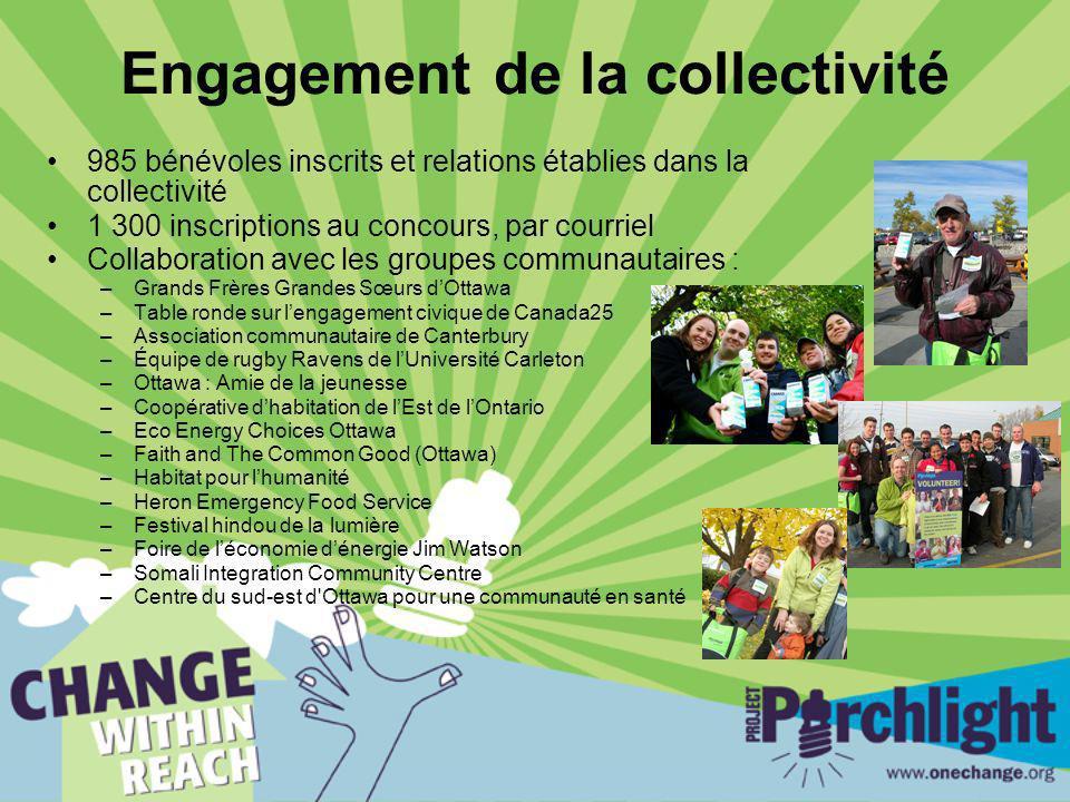 Engagement de la collectivité 985 bénévoles inscrits et relations établies dans la collectivité 1 300 inscriptions au concours, par courriel Collabora
