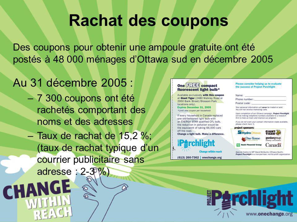 Rachat des coupons Des coupons pour obtenir une ampoule gratuite ont été postés à 48 000 ménages dOttawa sud en décembre 2005 Au 31 décembre 2005 : –7