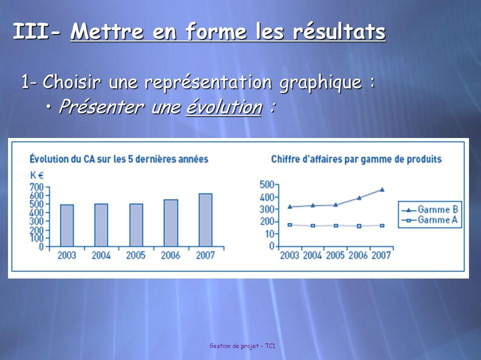 Gestion de projet - TC1 III- Mettre en forme les résultats 1- Choisir une représentation graphique : Présenter une évolution : Présenter une évolution