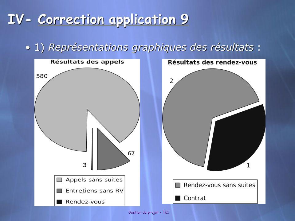 Gestion de projet - TC1 IV- Correction application 9 1) Représentations graphiques des résultats : 1) Représentations graphiques des résultats :