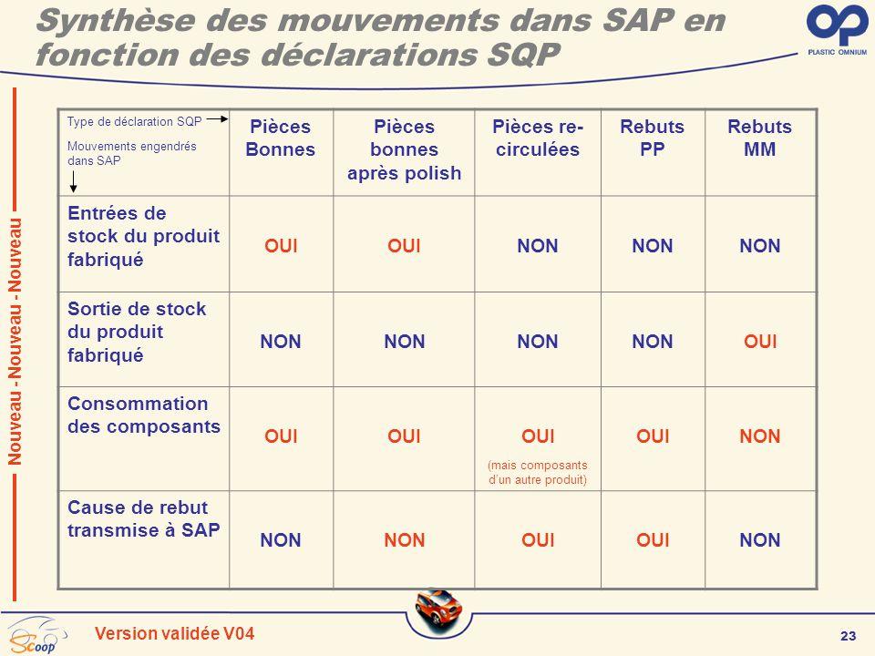 23 Version validée V04 Synthèse des mouvements dans SAP en fonction des déclarations SQP Nouveau - Nouveau - Nouveau Type de déclaration SQP Mouvement