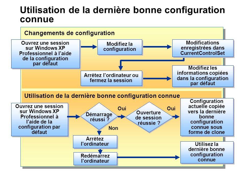Utilisation de la dernière bonne configuration connue Ouvrez une session sur Windows XP Professionnel à l'aide de la configuration par défaut Oui Conf