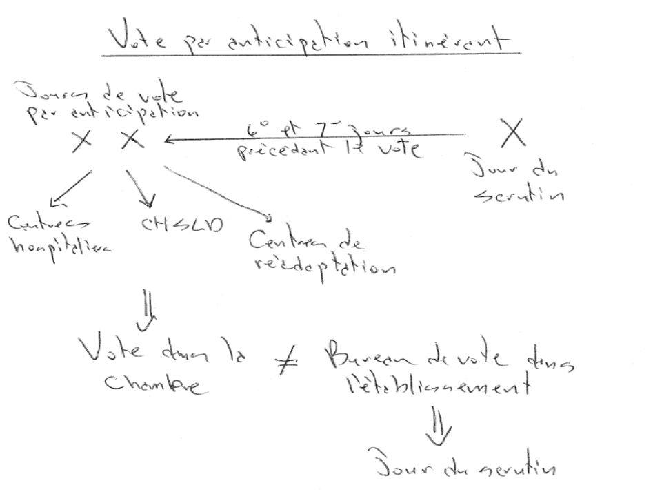 VOIR… (Le vote par anticipation itinérant)