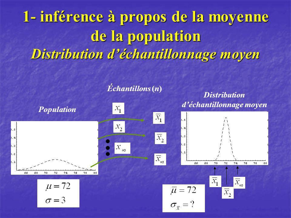 1- inférence à propos de la moyenne de la population Distribution déchantillonnage moyen Population Échantillons (n) Distribution déchantillonnage moy