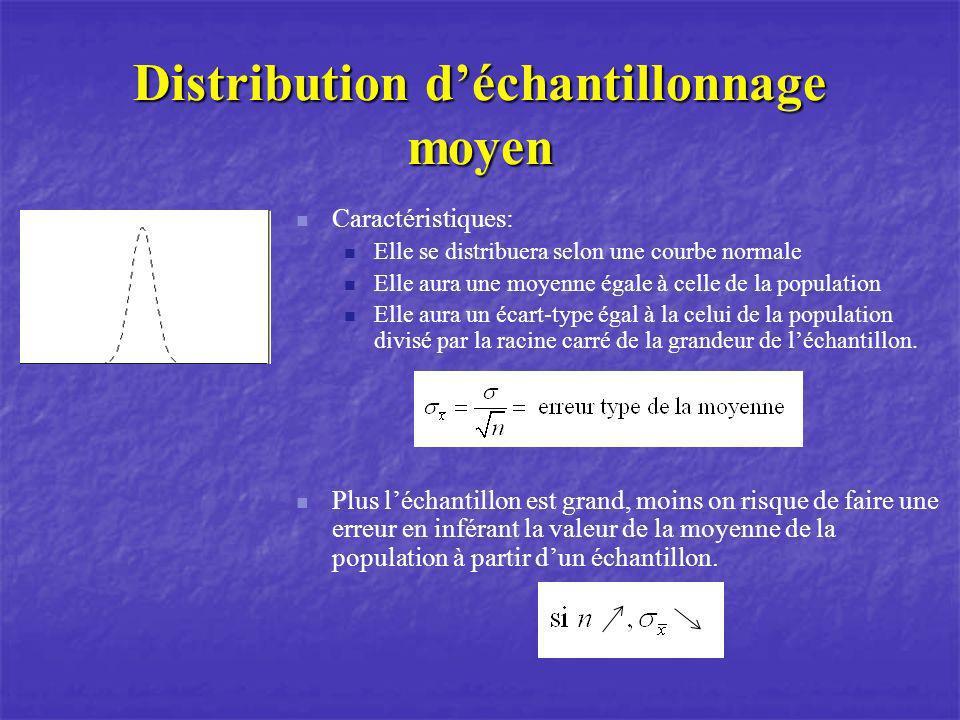 Caractéristiques: Elle se distribuera selon une courbe normale Elle aura une moyenne égale à celle de la population Elle aura un écart-type égal à la