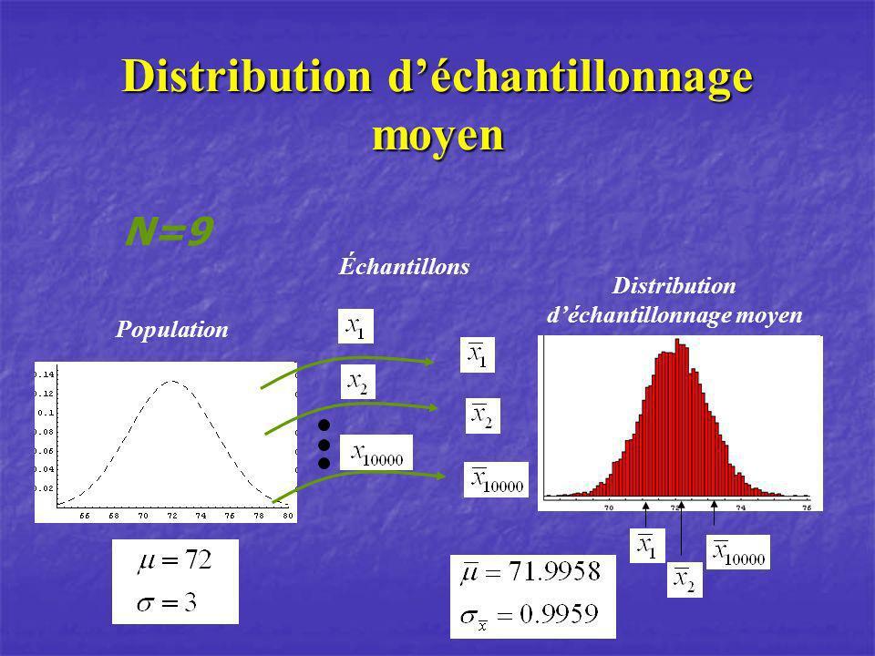 Distribution déchantillonnage moyen Population Échantillons N=9 Distribution déchantillonnage moyen