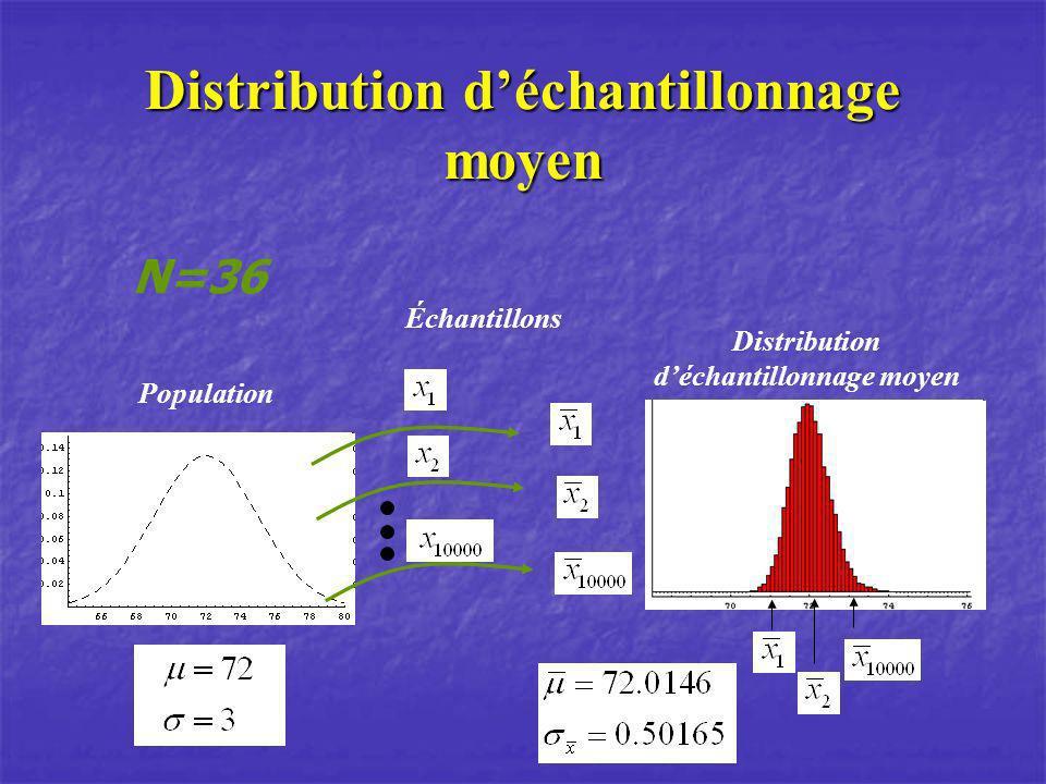 Population N=36 Échantillons Distribution déchantillonnage moyen