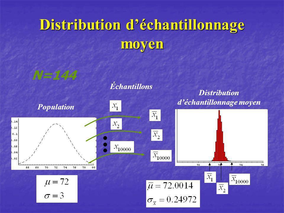 Population N=144 Échantillons Distribution déchantillonnage moyen