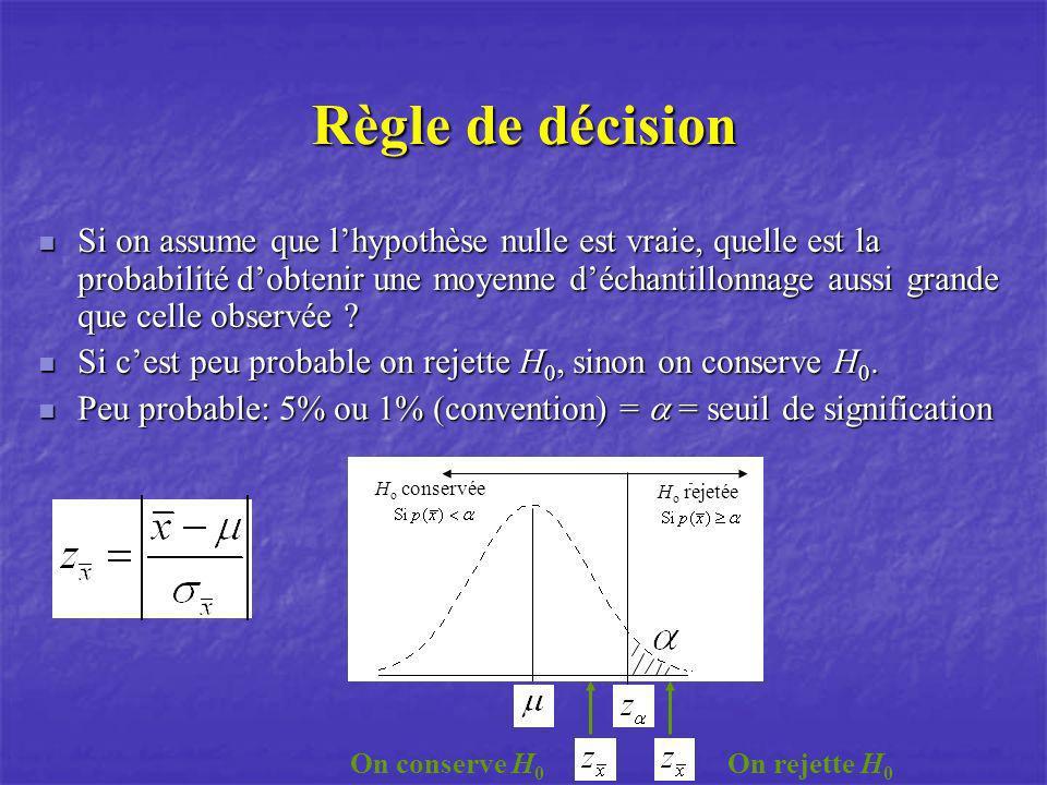 Règle de décision Si on assume que lhypothèse nulle est vraie, quelle est la probabilité dobtenir une moyenne déchantillonnage aussi grande que celle
